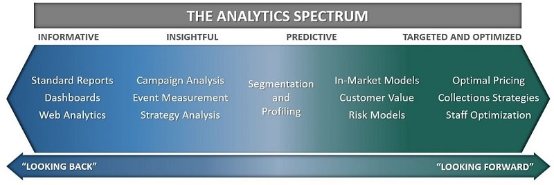 analytics spectrum